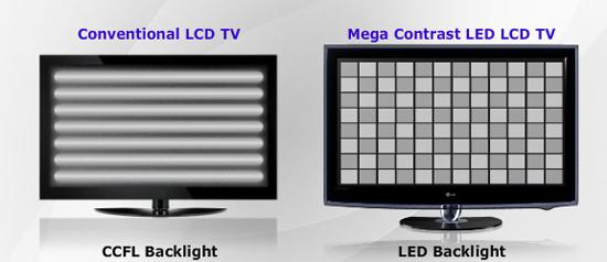 LED podsvícení – Výhra či prohra?